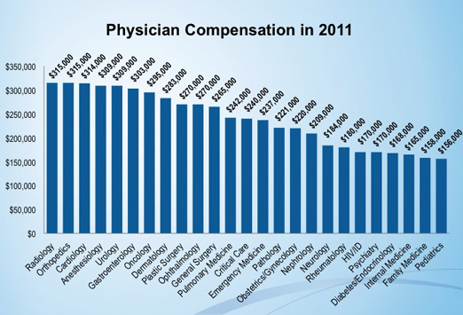 physician regulators get paid so much more than front line doctors, Human Body