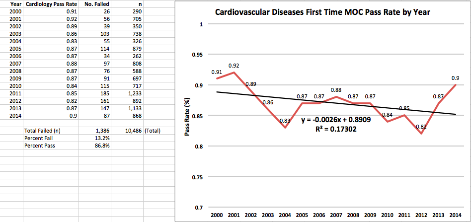 Dr  Wes: ABIM First-Time MOC Pass Rates 2000-2014